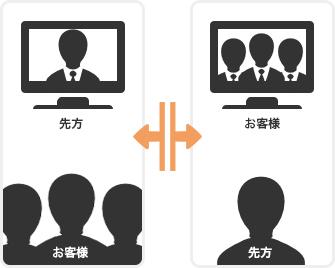 既にお持ちのテレビ会議システムや、レンタル機器での安定した接続を確立します。