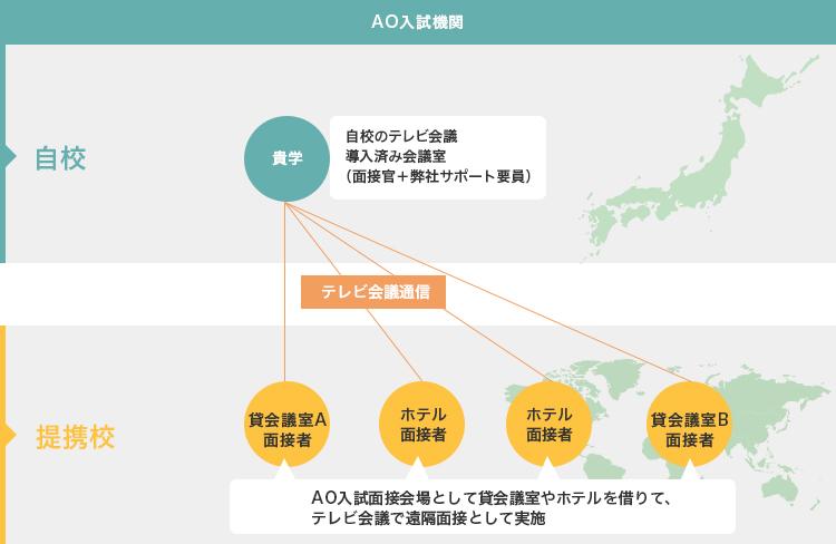 AO入試面接での接続支援サービス活用事例